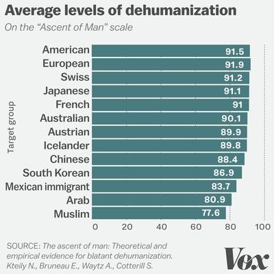 dehumanization_chart2